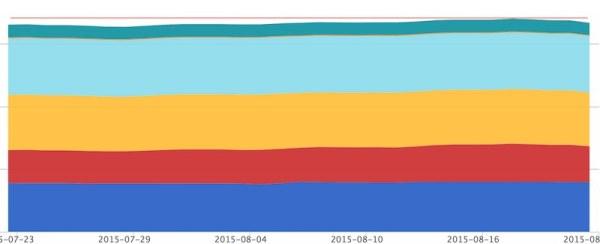 世界同時株安 マネーフォワード資産推移 1ヶ月