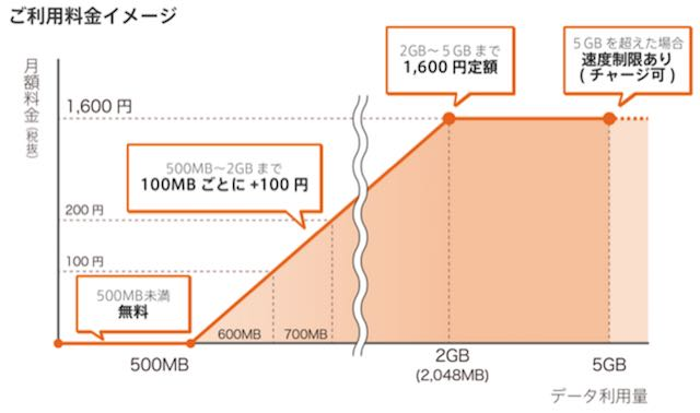 0 SIM 料金グラフ.jpg
