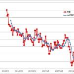 足つり頻発は体重減少のせい?