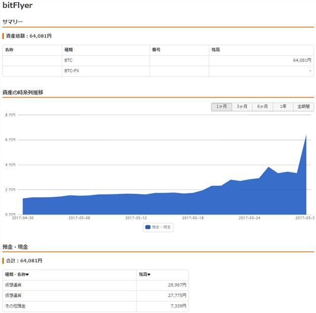bitFlyer資産状況