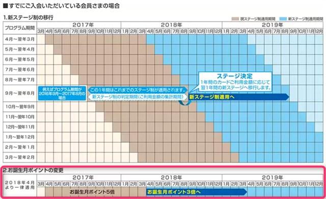 ライフカード リニューアル 入会済会員 変更スケジュール.jpg