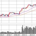 米国株の上昇を受けて久しぶりに投信リバランス