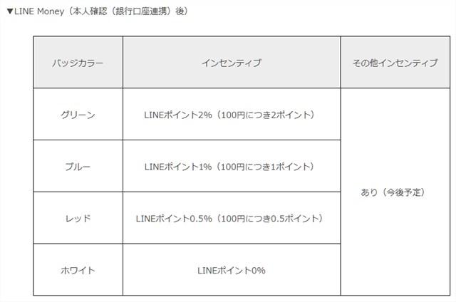 LINE Pay 新インセンティブプログラム バッジカラー毎のインセンティブ