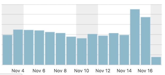 Jetpackサイト統計情報20181117