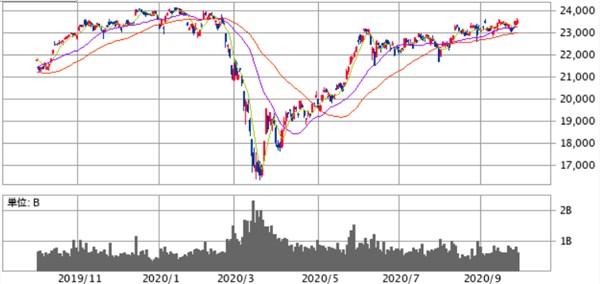 1年チャート20200929