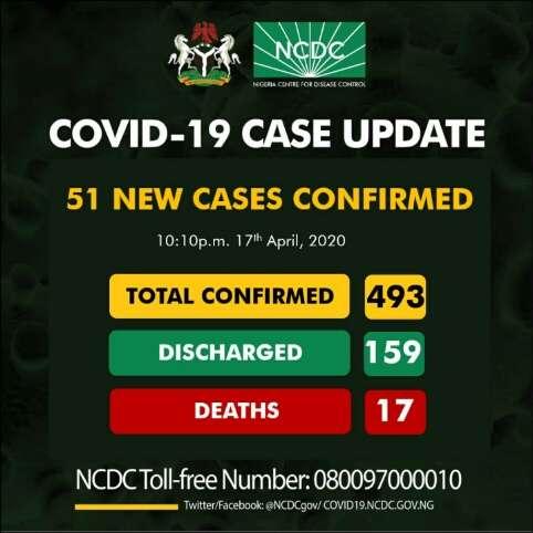 COVID-19 Updates in Nigeria April 17