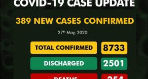 Nigeria: 389 New Confirmed Cases of COVID-19 Recorded 1