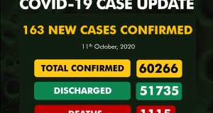 Covid-19 cases in nigeria update