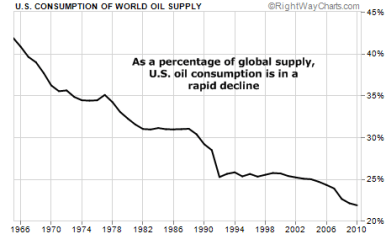 US oil use percentage