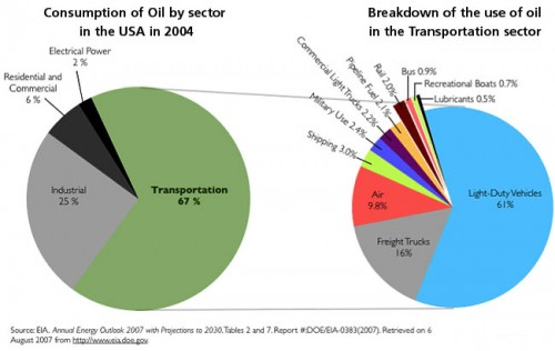 US transportation oil use