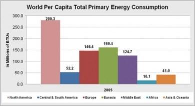 per capita energy use
