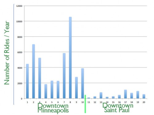 niceride-downtown-comparisons