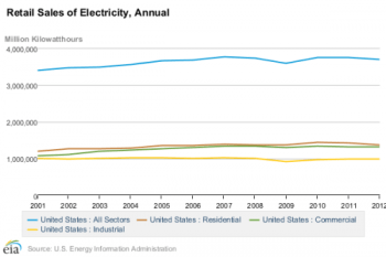 Electricity retail sales via EIA