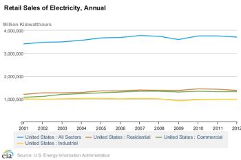 Electricity retail sales via EIA