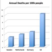 U.S. Traffic Deaths Per Capita