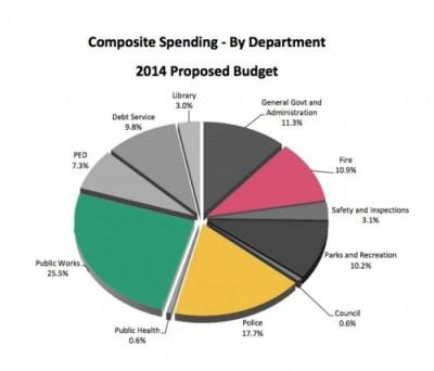 st-paul-2014-budget