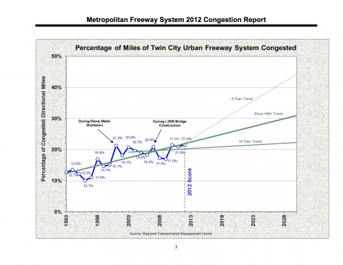 Percentage of Miles of Twin City Urban Freeway System Congestion. Source: Metropolitan Freeway System 2012 Congestion Report