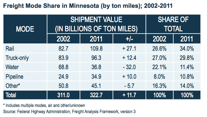 Freight Mode Share in Minnesota (by ton miles); 2002-2011