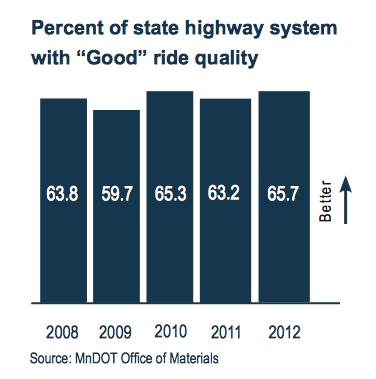 """Percent of state highway system with """"Good"""" ride quality"""