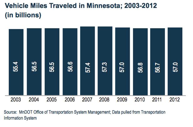 Vehicle Miles Traveled in Minnesota; 2003-2012 (in billions)