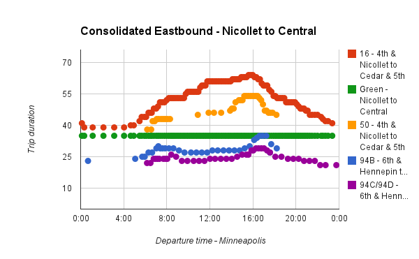 Central Corridor Eastbound travel times