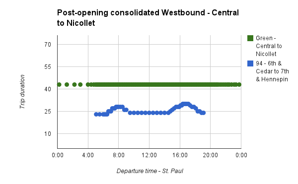 central-corridor-travel-times-westbound-updated