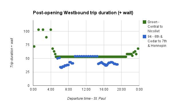 central-corridor-travel-wait-westbound-updated