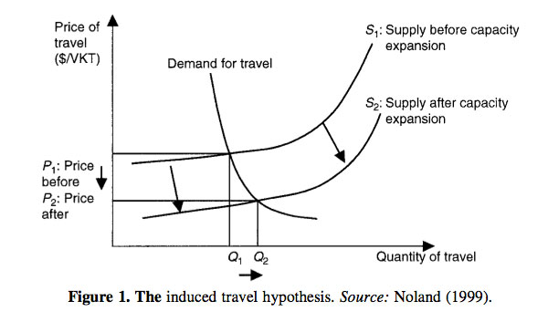 induced-travel-hypothesis