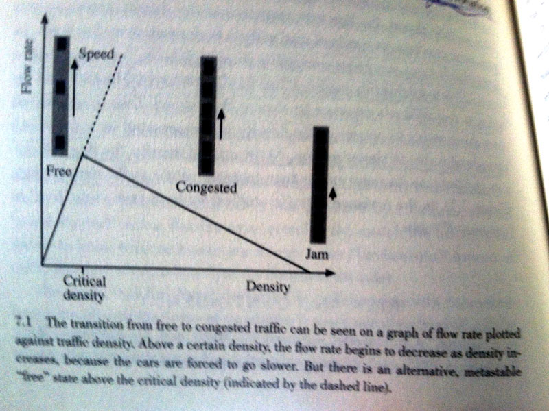 nonlinear-traffic-flow-rate-chart
