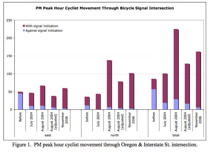 portland-bike-signal-study-graph