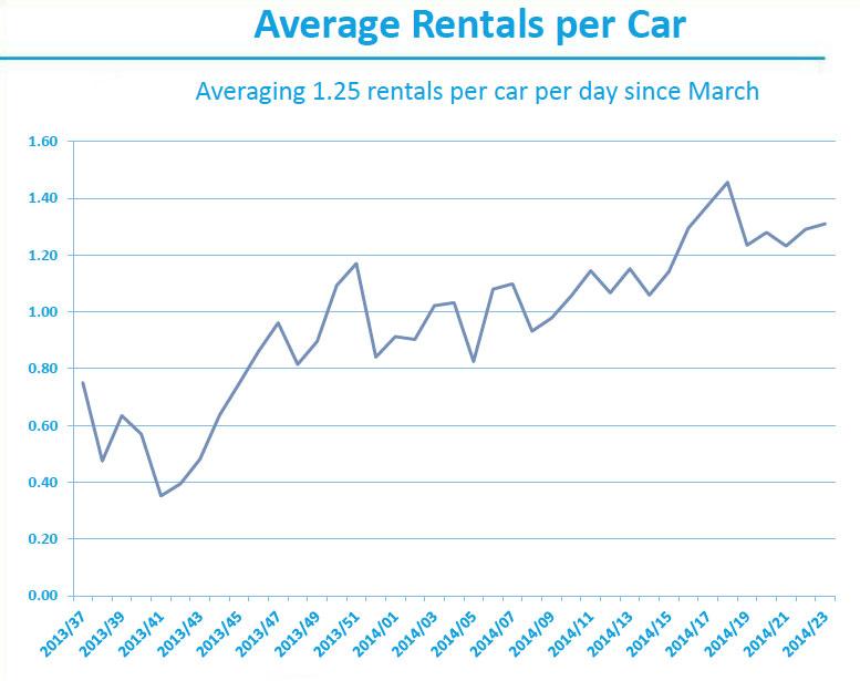 car2go-rentals-chart-2