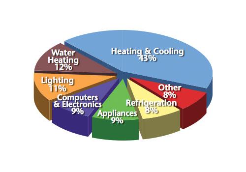 energy-use-chart
