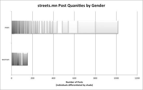 Post Quantities by Gender (source: Andrea Steudel)