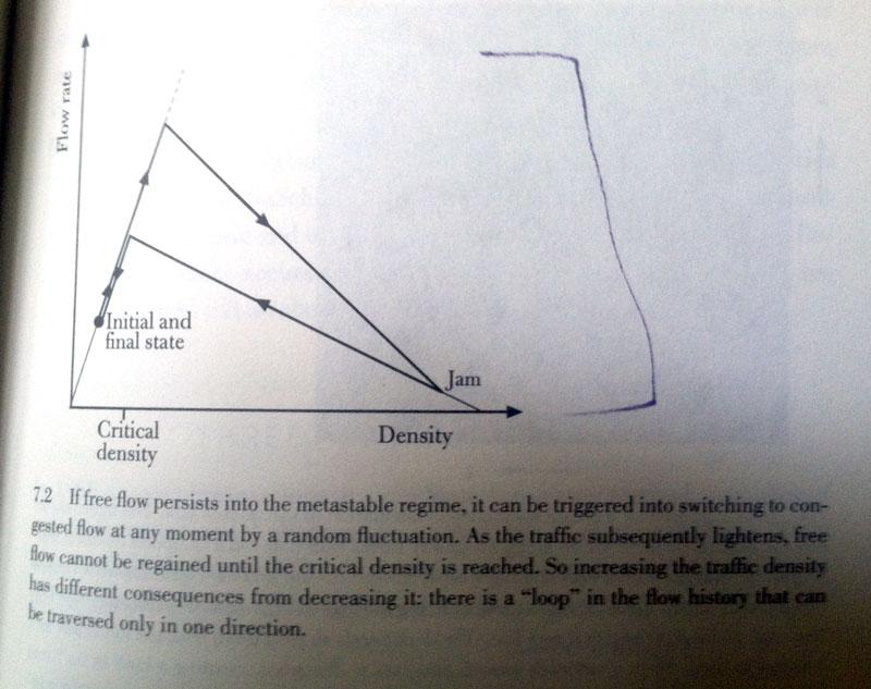 nonlinear-traffic-flow-chart-2