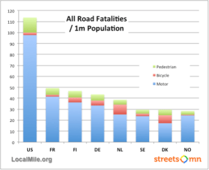road fatalities per capita