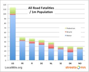 road fatalities per capita