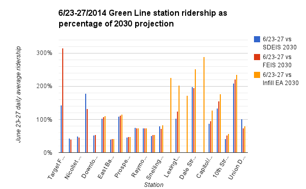 Green-Line-2030-ridership-percentage-2014-06-27