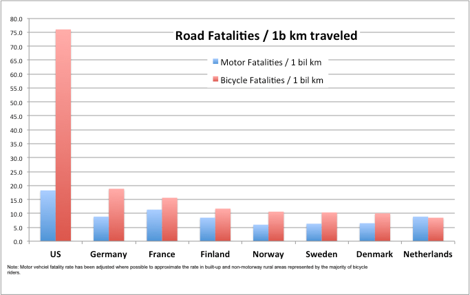 Road Fatality Rate