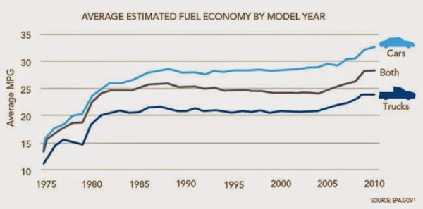 Chart of the Day: Average US Fuel Economy since 1975 ...