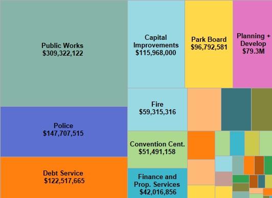 mpls budget chart