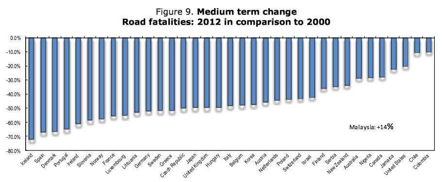 road fatilities change US