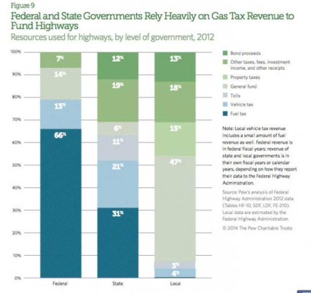 highway-revenue-chart