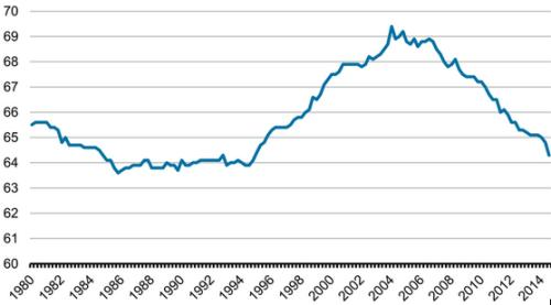 homeownership rate chart