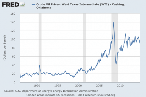 oil price chart 2014