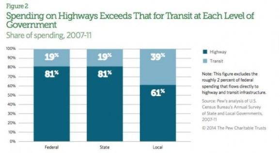 transit-v-highway-spending
