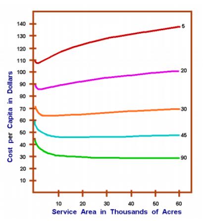 SewerCostperCapita_Density_ServiceSize