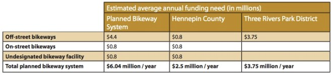 Average annual estimated budgeting needs to build out 2040 bikeway system (Bike Plan p. 96)