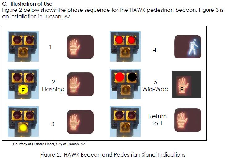 HAWK Signal Indications