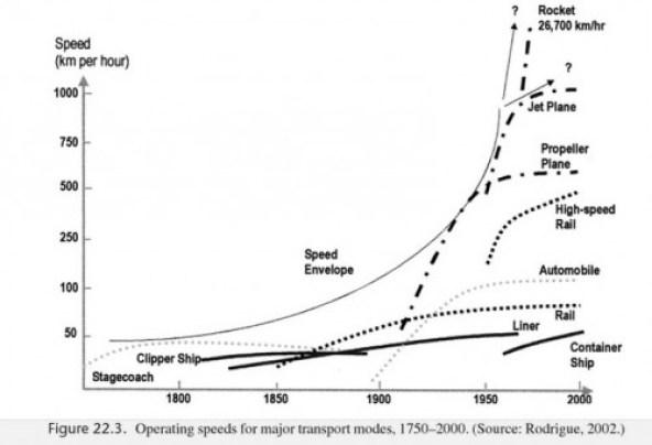operating-speeds-transporation-modes