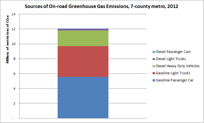 Sources of on-road greenhouse gas emissions, 7-county metro, 2012